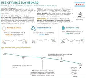 Use of Force Dashboard