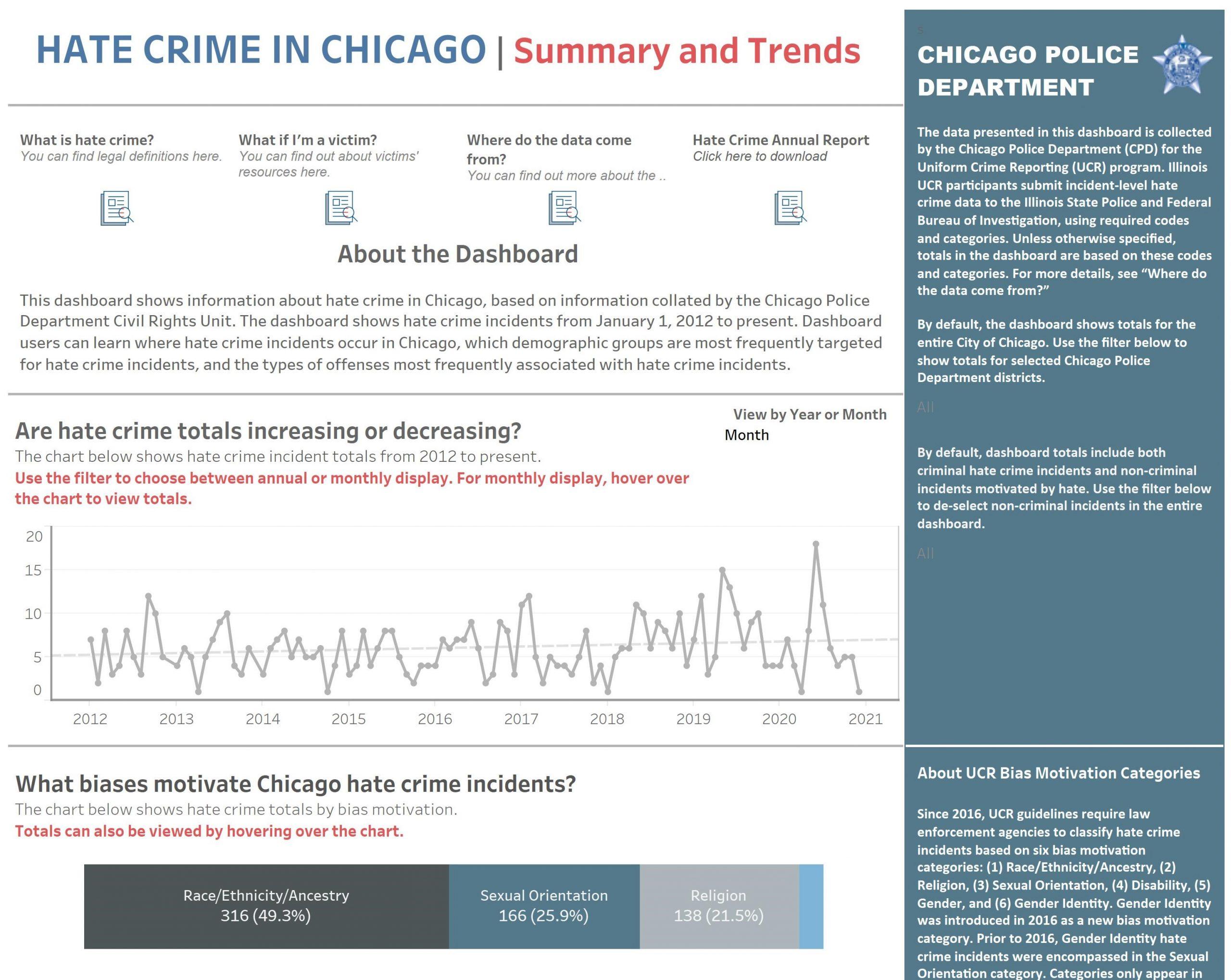Hate Crime Dashboard